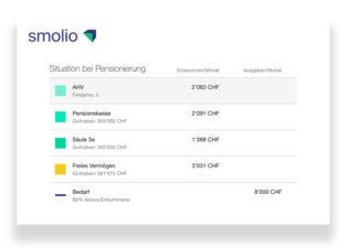 in Säule 3b anlegen: Smolio Cockpit erfasst auch freies Vermögen