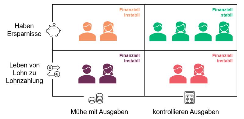 finanziell-instabil-schweizer-Arbeitnehmer