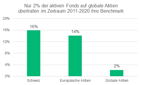 Rendite von ETF vs. aktive Fonds